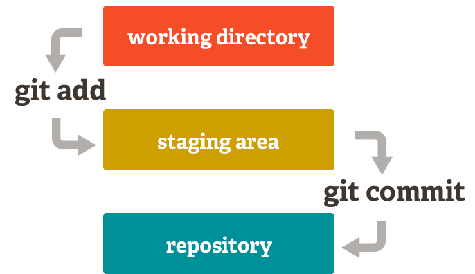 commit hash in git